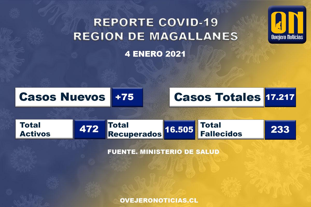 75 casos nuevos de covid-19 en Magallanes en las recientes 24 horas