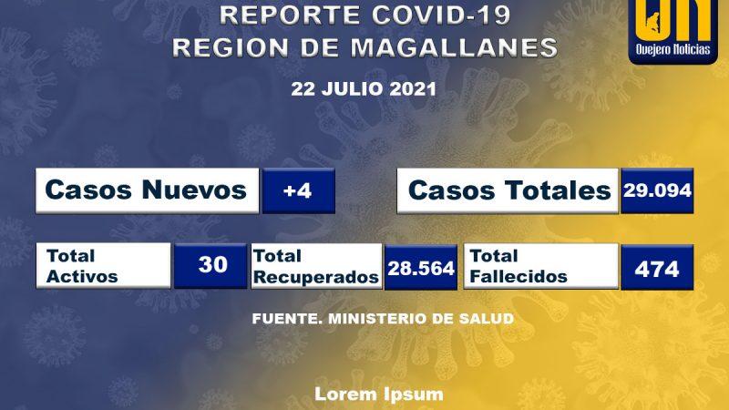 Magallanes registra 4 casos nuevos de coronavirus.
