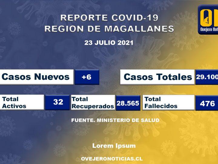 6 casos de coronavirus se registraron en Magallanes en las últimas 24 horas.