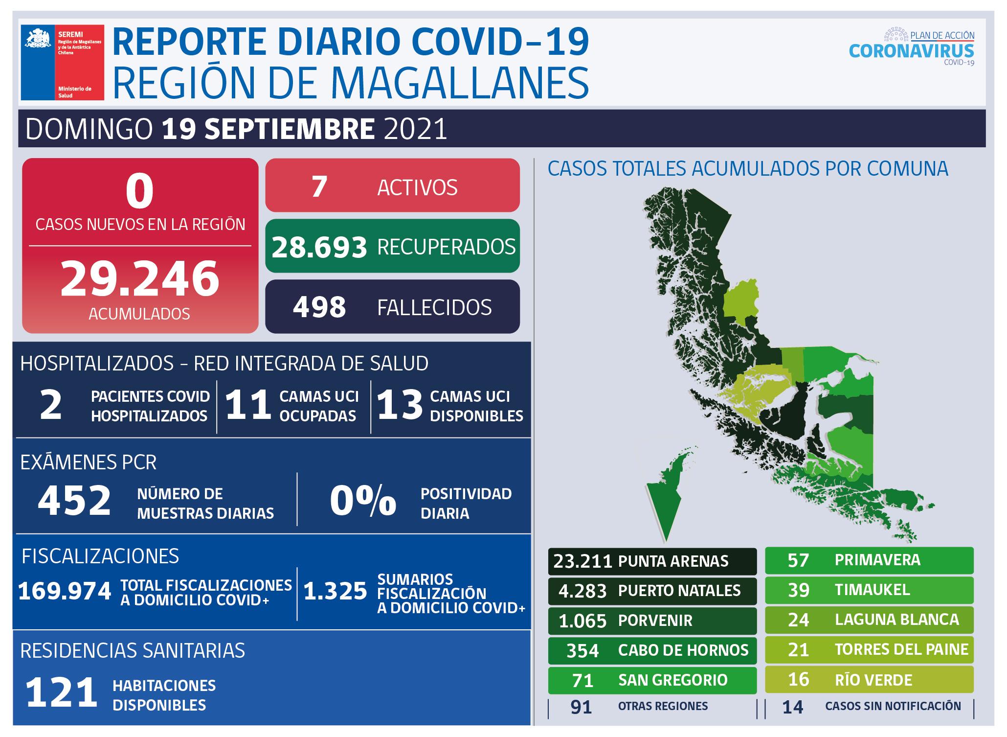 Hoy domingo 19 de septiembre Magallanes no registra casos de Covid-19