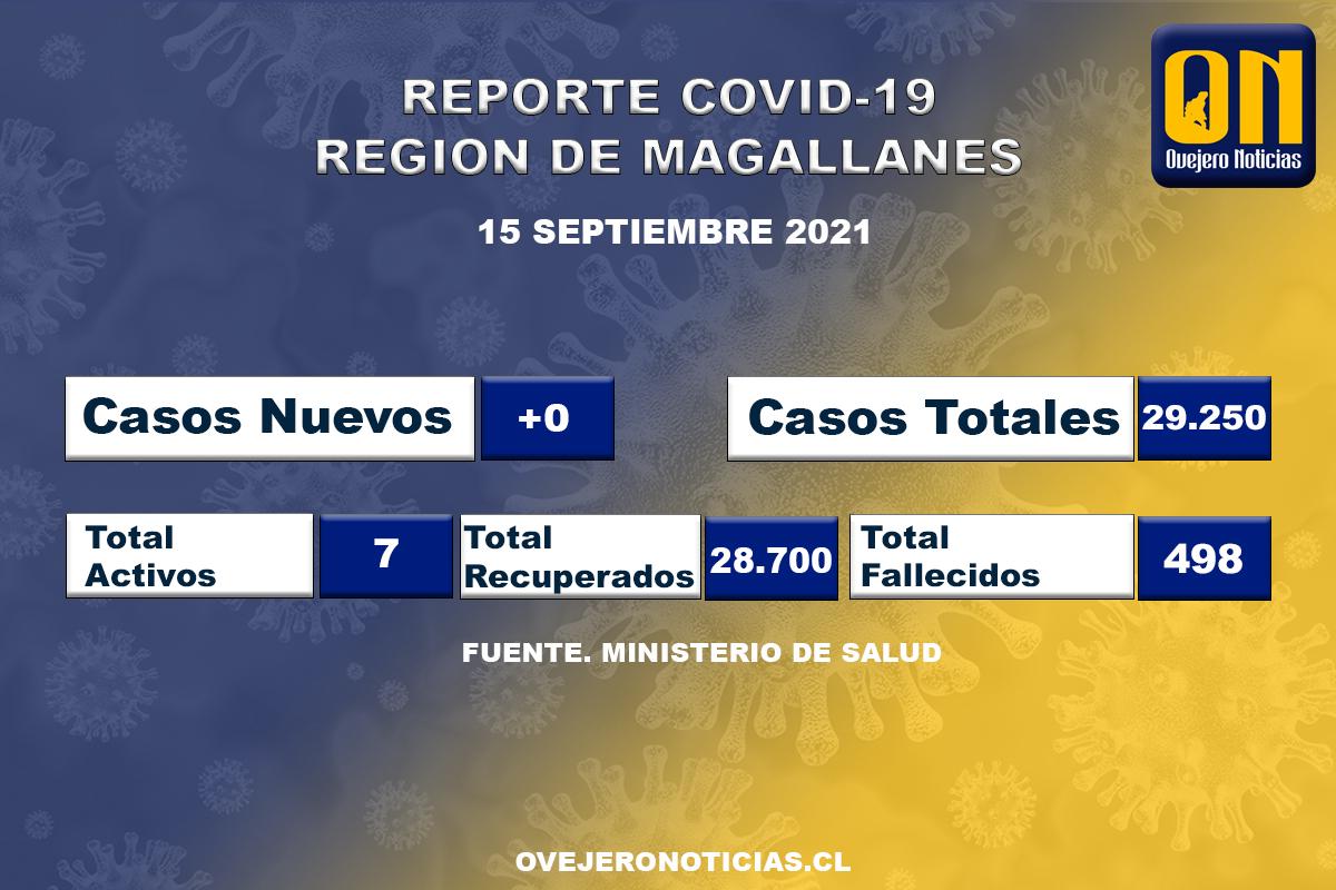 0 Casos de Covid-19 registró Magallanes este miércoles 15 de septiembre