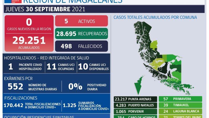Magallanes hoy presenta 0 caso nuevo de Covid-19